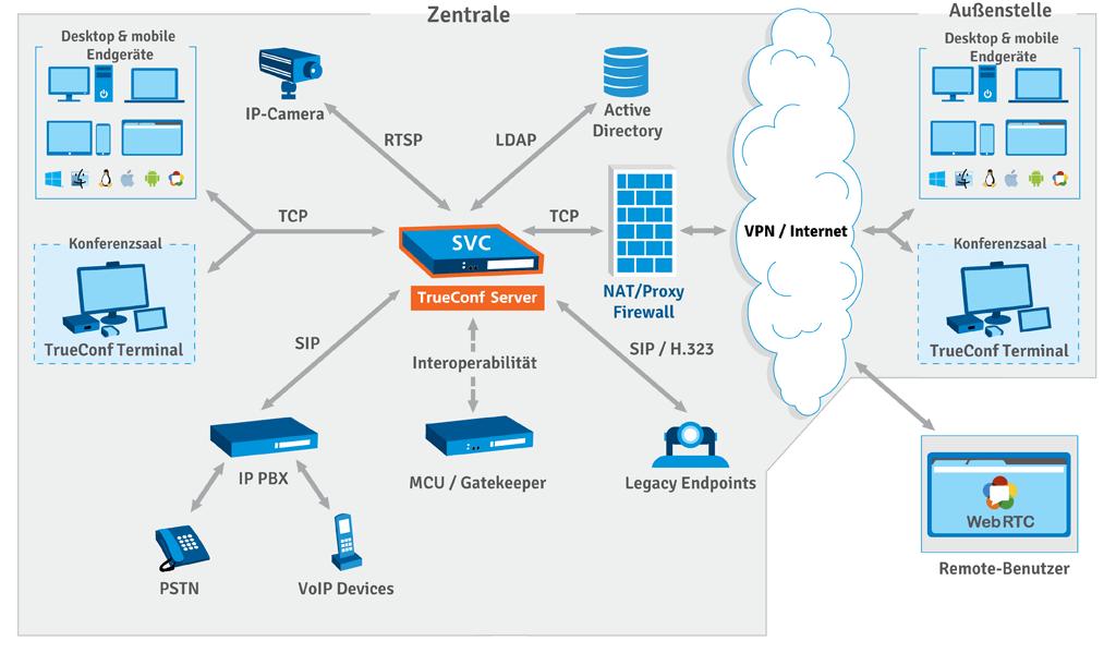 TrueConf Server scheme